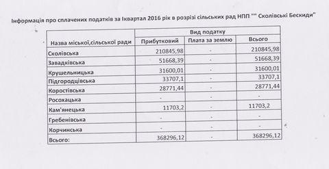 Інформація про сплачені податки